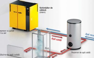 Energy savings from heat recovery generated by industrial compressors