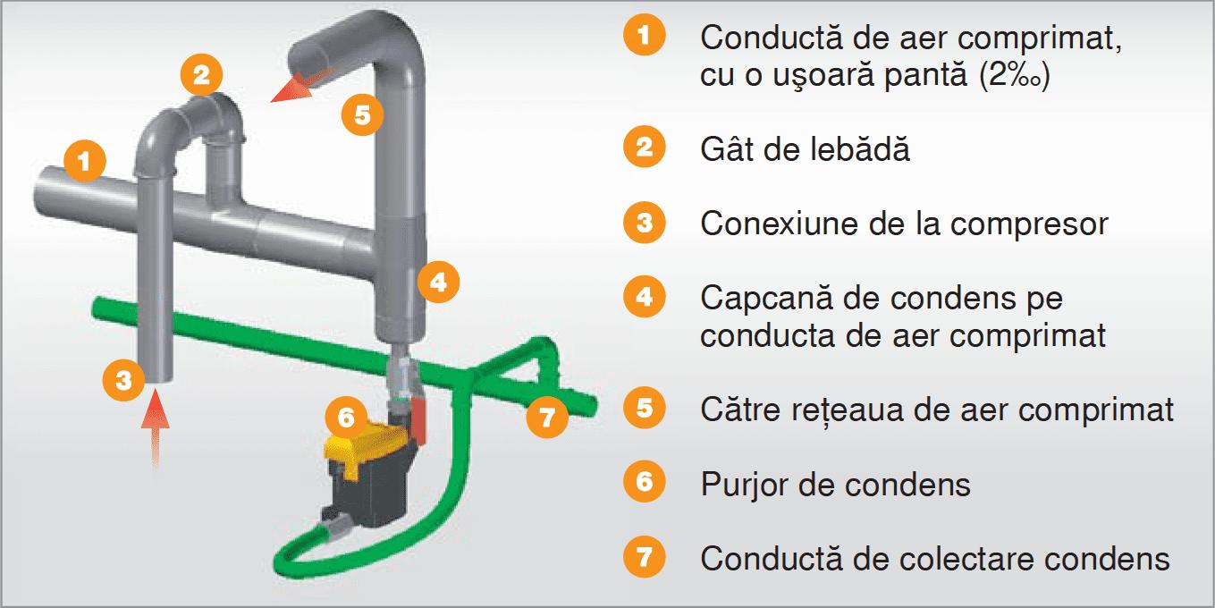 Eliminarea condensului din aerul comprimat