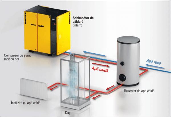 Sistem de recuperare a căldurii cu apă caldă