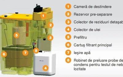 Industrial Air Compressor Condensate Management - Economic and Efficient