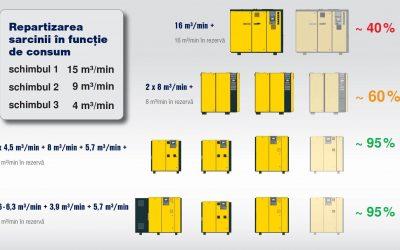 Эффективное управление компрессорами